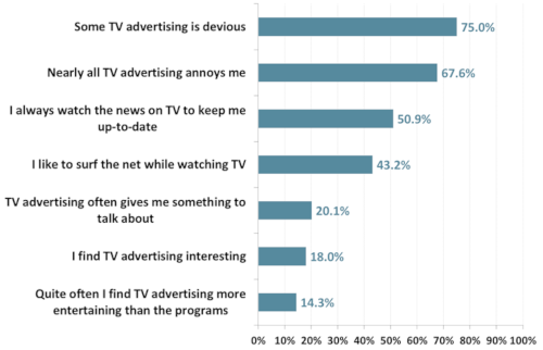 Australian attitudes to TV and TV advertising