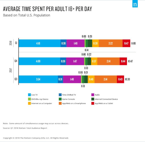 Nielsen average time spent per adult per day Infographic