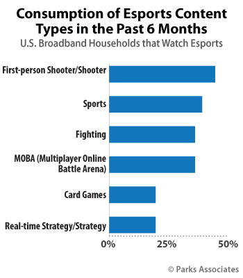 U.S. broadband households - 2018 - Consumption of Esports Content Types in the Past 6 Months - Parks Associates