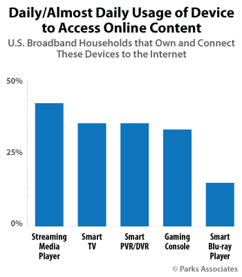 Daily/Almost Daily Usage of Device (Streaming Media Player, Smart TV, Smart PVR/DVR, Gaming Console, Smart Blu-ray Player) to Access Online Content - Parks Associates - 2018