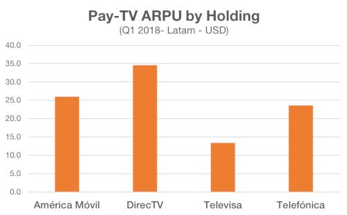 Dataxis - Latin America Pay TV ARPU ($) by operator group - América Móvil, DIRECTV Latin America, Televisa, Telefónica - 1Q 2018