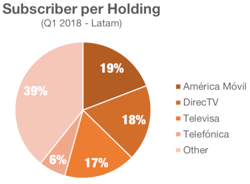 Dataxis - Latin America subscriber share by operator group - América Móvil, DIRECTV Latin America, Televisa, Telefónica, Others - 1Q 2018