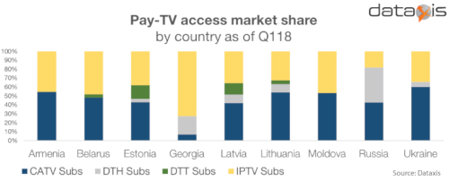 Dataxis - European former USSR - Pay TV Access Technology (Cable TV, Satellite [DTH], IPTV, DTT) Share By Country - Armenia, Belarus, Estonia, Georgia, Latvia, Lithuania, Moldova, Russia, Ukraine - 1Q 2018