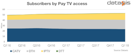 Dataxis - European former USSR - Pay TV Subscriber Share Trend by Access Technology (Cable TV, Satellite [DTH], IPTV, DTT) - 2016-2018