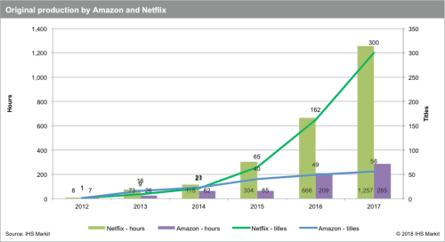IHS Markit - Original production by Amazon and Netflix (hours and number of titles) - 2012-2017