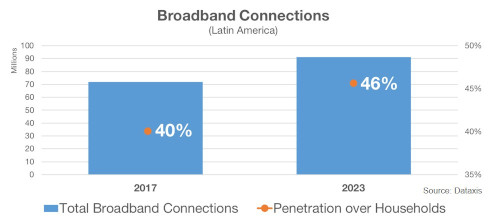 Dataxis - Latin America Broadband Connections - 2017 and 2023