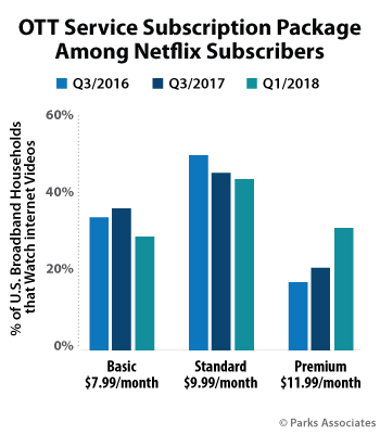 OTT Service Subscription Package Share At Netflix - Basic, Standard, Premium - Q3/2016, Q3/2017, Q1/2018