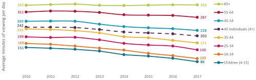 Ofcom Media Nations 2018 - Minutes of daily broadcast TV viewing, by age - 2010-2017