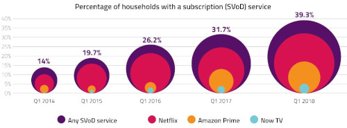 Ofcom Media Nations 2018 - Share of households with SVOD - 2014-2018