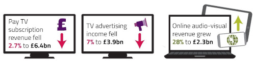 Ofcom Media Nations 2018 - Television and online video revenues in 2017