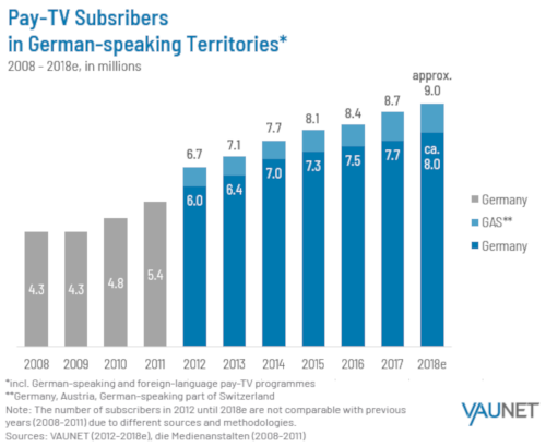 Pay-TV Subscribers in German Speaking Countries