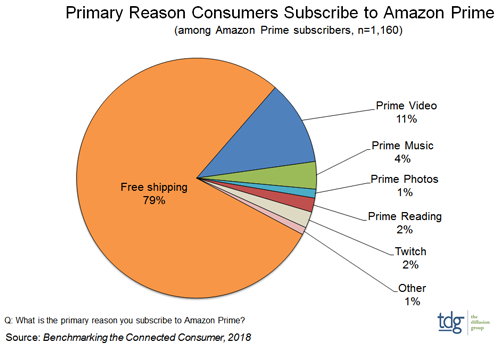 TDG Research - Primary Reason Consumers Subscribe to Amazon Prime - Free shipping, Prime Video, Prime Music, Prime Photos, Prime Reading, Twitch, Other