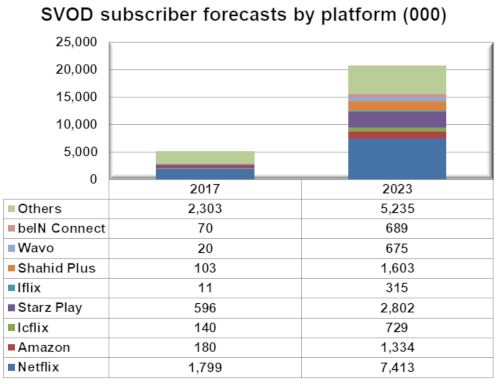 SVOD subscriber forecasts by platform3 - BeIn Connect, Wavo, Shahid Plus, iflix, Starz Play, Icflix, Amazon, Netflix, Others - 2017 and 202