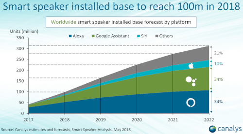Worldwide smart speaker installed base forecast by platform - 2017-2022 - Alexa, Google Assistant, Siri, Others