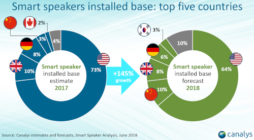 Smart speakers installed base - top 5 countries (USA, UK, Germany, China, Canada, Japan, Others) - 2017/2018