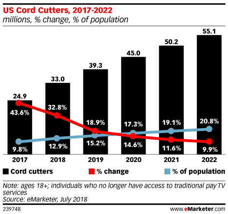 eMarketer - US Cord Cutters - 2017-2022