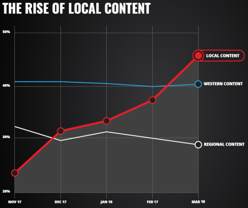 iflix - the rise of local content - 2017-2018