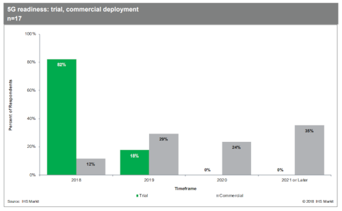 5G Readiness Survey - Trials and Commercial Deployments - 2018