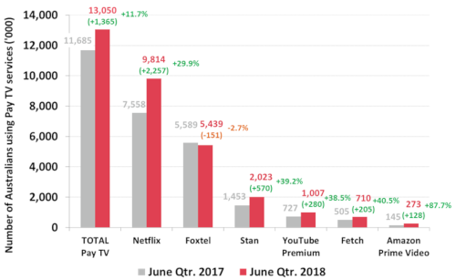 Australian users of Pay TV or Subscription TV services - June 2018 v June 2017 - TOTAL Pay TV, Netflix, Foxtel, Stan, YouTube Premium, Fetch, Amazon Prime Video