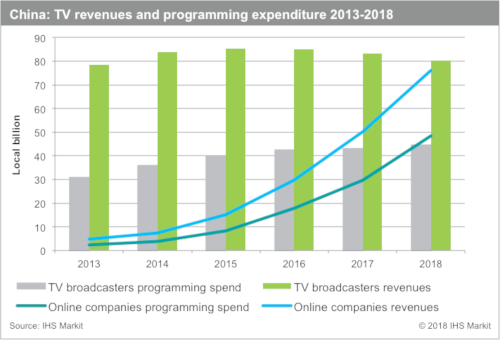 China TV revenues and programming expenditure 2013-2018