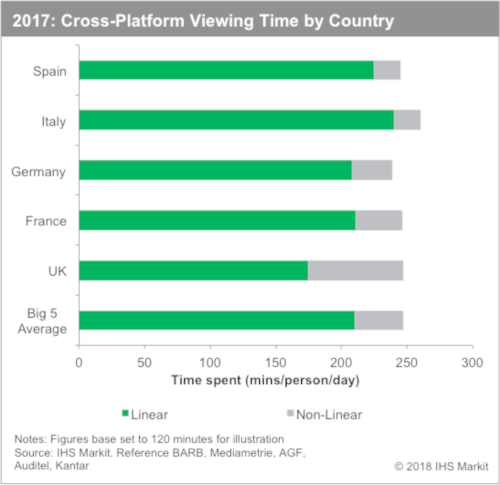 Cross Platform Viewing Time - Spain, Italy, Germany, France, UK, Big 5 Average - Linear and Non-linear - 2017