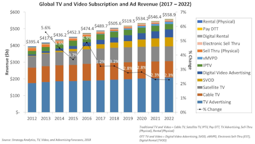 Global TV and Video Subscription and Ad Revenue - TV Advertising, Cable TV, Satellite TV, SVOD, Digital Video Advertising, IPTV, vMVPD, Sell Thru (Physical), Electronic Sell Thru, Digital Rental, Pay DTT, Rental (Physical) - 2017-2022