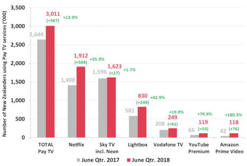 New Zealand Pay TV/Subscription TV Viewers - 2Q 2018 versus 2Q 2017 - TOTAL Pay TV, Netflix, Sky TV including Neon, Lightbox, Vodafone TV, YouTube Premium, Amazon Prime Video