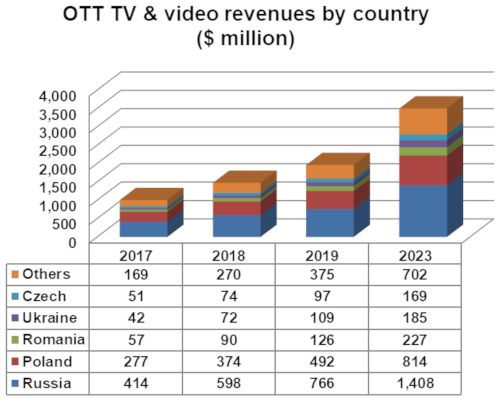 OTT TV and video revenues by country - Eastern Europe - Russia, Poland, Romania, Ukraine, Czech Republic, Others