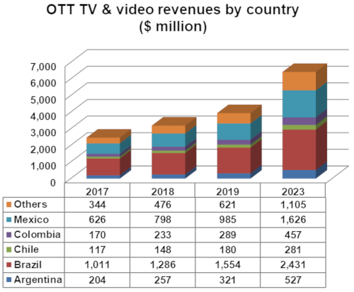 OTT TV and video revenues by country - 2017-2023 - Argentina, Brazil, Chile, Colombia, Mexico, Others