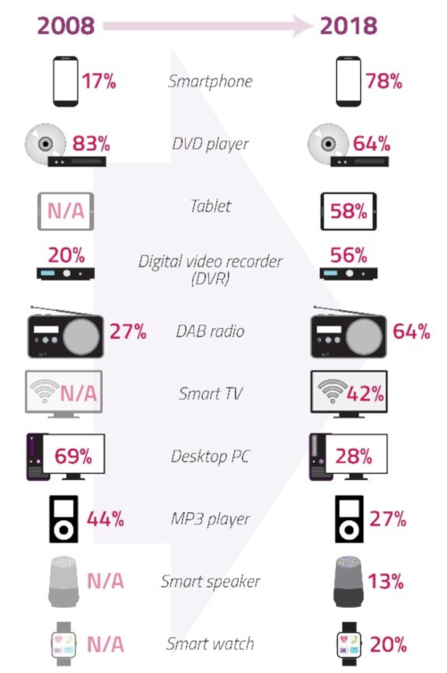 Infographic showing technology take-up from 2008 to 2018. Smartphone 17% to 78%. DVD player 83% to 64%. Tablet N/A to 58%. DVR 20% to 56%. DAB radio 27% to 64%. Smart TV N/A to 42%. Desktop PC 69% to 28%. MP3 player 44% to 27%. Smart speaker N/A to 13%. Smart watch N/A to 20%.
