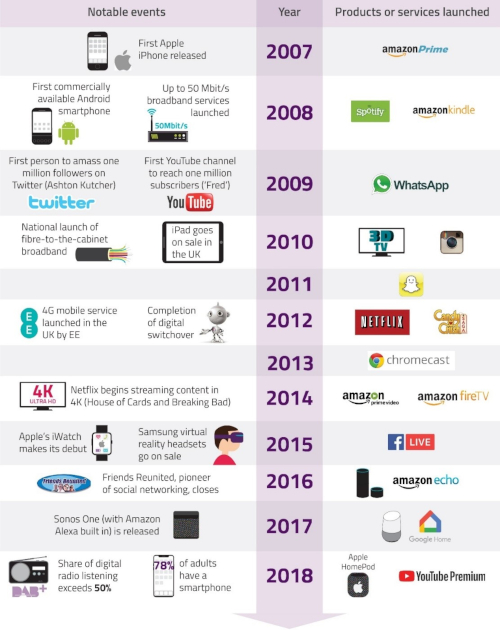 Infographic timeline showing notable events and products or services launched between 2007 and 2018. 2007: first iPhone released; Amazon Prime launched. 2008: first Android smartphone; up to 50 Mbit/s broadband launched; Spotify and Amazon Kindle launched. 2009: Ashton Kutcher becomes first person to amass one million followers; YouTubers Fred becomes first to reach one million subscribers; WhatsApp launched. 2010: National launch of fibre-to-the-cabinet broadband; iPad goes on sale in the UK; 3DTV and Instagram launched. 2011: Snapchat launched. 2012: 4G mobile service launched in UK by EE; completion of digital switchover; Netflix and Candy Crush launched. 2013: Chromecast launched. 2014: Netflix begins streaming content in 4K; Amazon Prime Video and FireTV launched. 2015: Apple iWatch makes debut; Samsung VR headsets on sale; Facebook Live launched. 2016: Friends Reunited, pioner of social networking, closes; Amazon Echo launched. 2017: Sonos (with Amazon Alexa built in) released; Google Home launched. 2018: Share of digital radio listening exceeds 50%; 78% of adults have a smartphone; Apple HomePod and YouTube Premium launched.