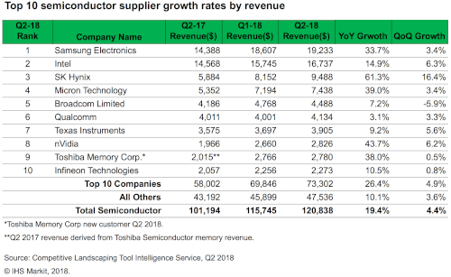 Semiconductor Top 10 - 2Q 2018 - Samsung Electronics, Intel Corporation, SK Hynix, Micron Technology, Broadcom, Qualcomm, Texas Instruments, nVidia, Toshiba Memory, Infineon