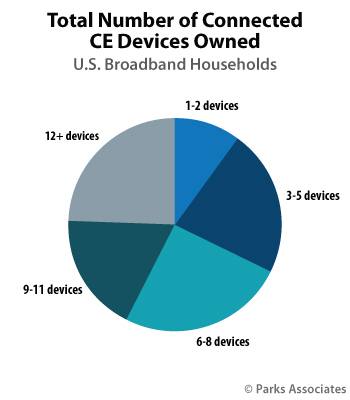 Total number of connected CE devices owned - U.S. broadband households - 2018