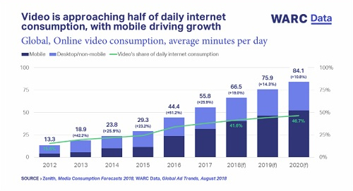 Video is approaching half of daily internet consumption, with mobile driving growth