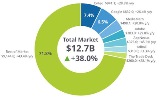 AdTech Market - 2017