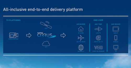 Eutelsat CIRRUS end-to-end delivery platform