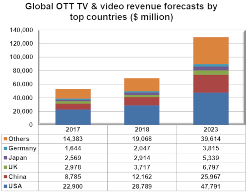 Global OTT TV and video revenues - USA, China, UK, Japan, Germany, Others