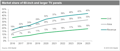 IHS Markit - Market share of 60-inch and larger TV panels - 2016-2025