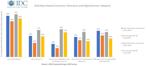 New Zealand - Consumer Electronics and Digital Services Adoption - 2018