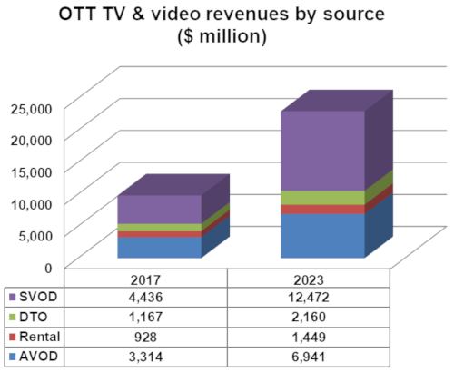 Western Europe - OTT TV and video revenues by source - 2017-2023 - SVOD, DTO, Rental, AVOD