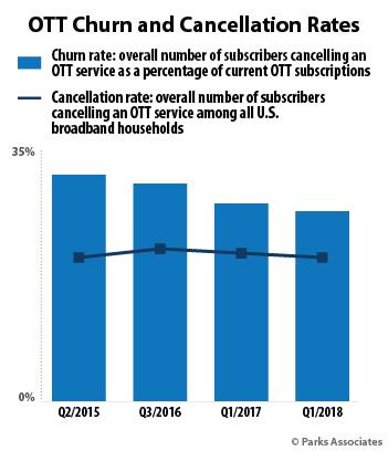 Parks Associates - OTT Churn and Cancellation Rates - US