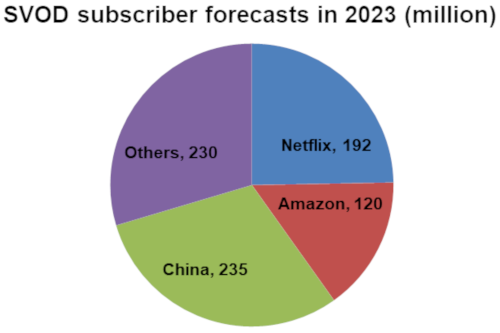 SVOD subscriber forecasts in 2023