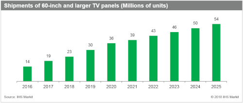 IHS Markit - Shipments of 60-inch and larger TV panels - Millions of units - 2016-2025