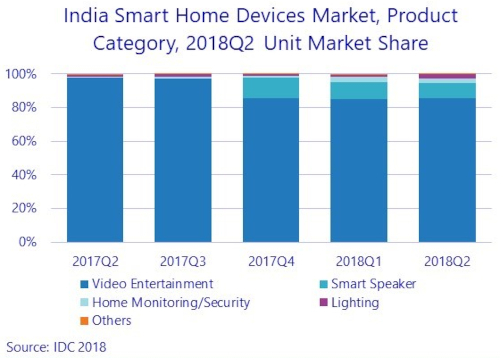 Smart Home Devices Market - India - 2Q 2018 - Video Entertainment, Smart Speaker, Home Monitoring/Security, Lighting, Others