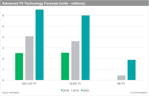 Advanced TV Technology Forecast - 2018, 2019, 2020 - QD-LCD TV, OLED TV, 8K TV