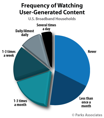 Frequency Of Watching User Generated Content