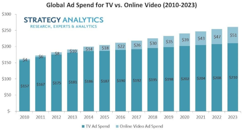 Global Ad Spend for TV versus Online Video (2010-2023)