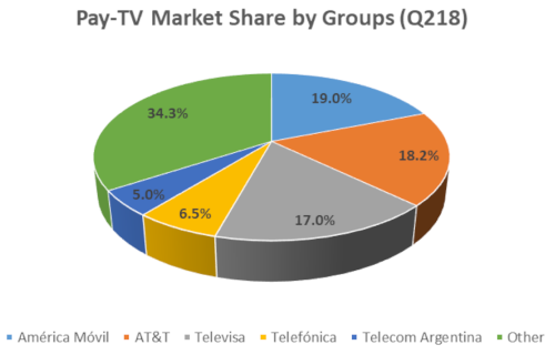 Pay TV Market Share by Groups - 2Q 2018 - América Móvil, AT&T, Televisa, Telefonica, Telecom Argentina, Other