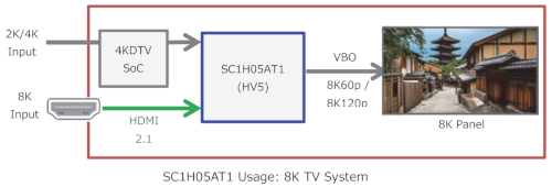 SC1H05AT1 Usage - 8K TV System