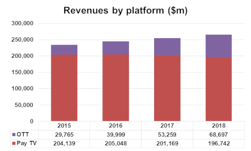 TV Revenue by Platform - OTT and Pay TV